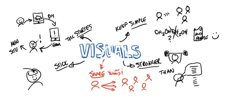 Improve Presales with VIsuals