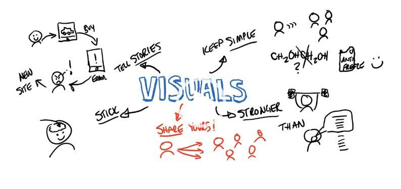 Improve Presales with VIsuals